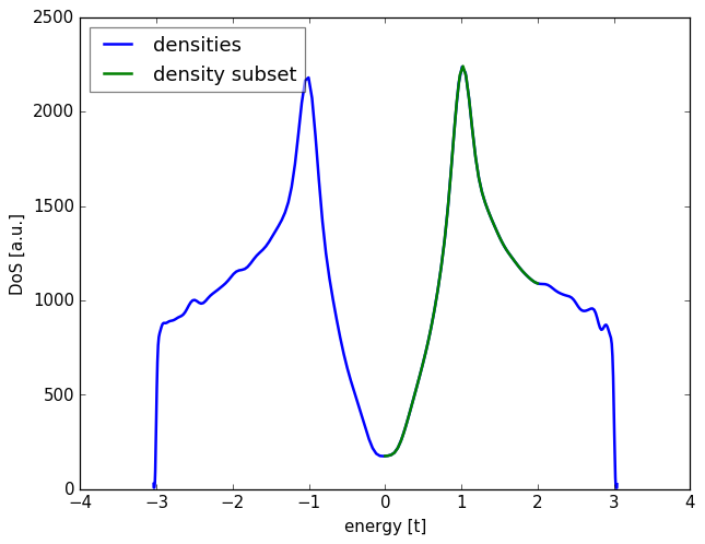 2 9  Calculating spectral density with the kernel polynomial