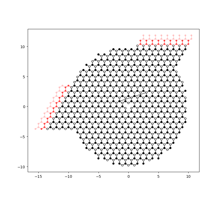 2 5  Beyond square lattices: graphene — Kwant 1 4 1